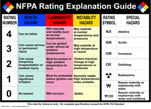 Food Safety Risk Rating
